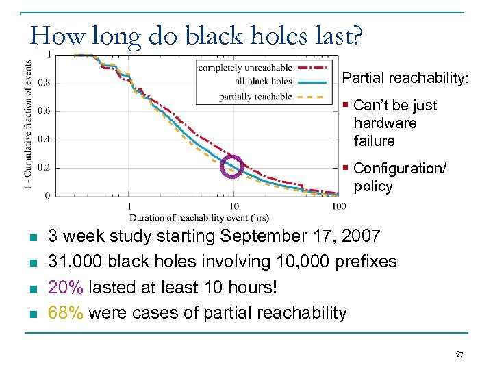 How long do black holes last? Partial reachability: § Can't be just hardware failure