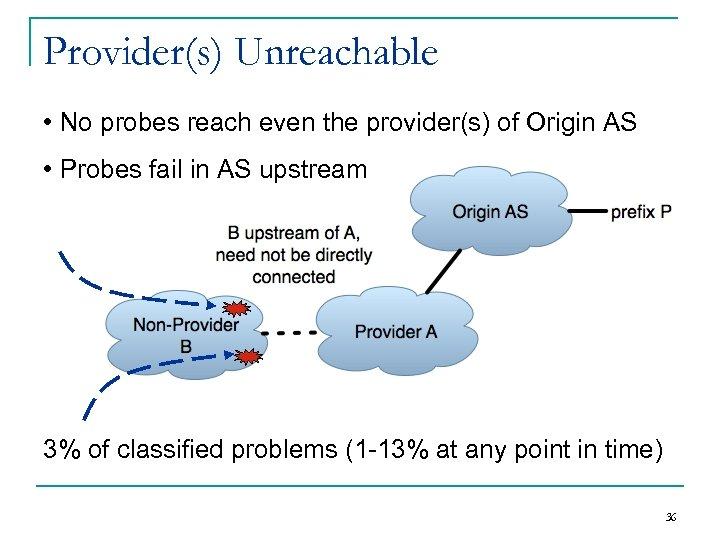 Provider(s) Unreachable • No probes reach even the provider(s) of Origin AS • Probes