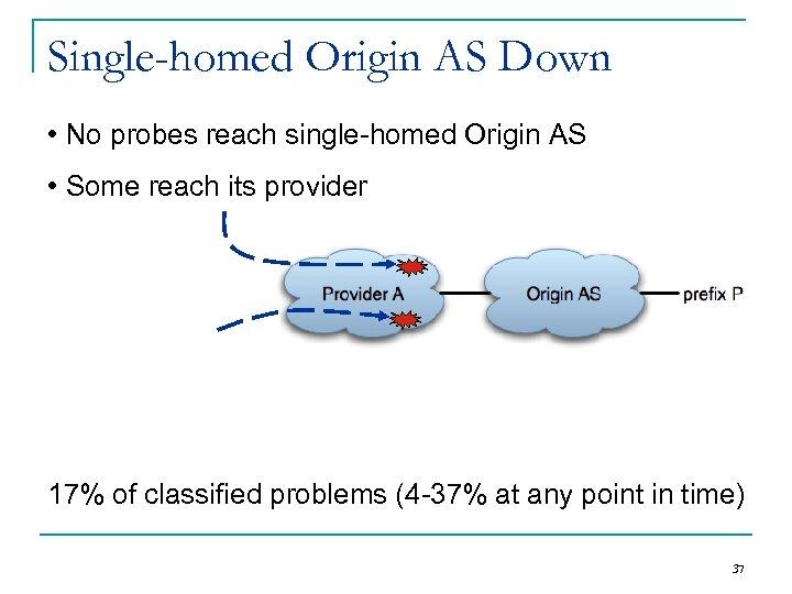 Single-homed Origin AS Down • No probes reach single-homed Origin AS • Some reach