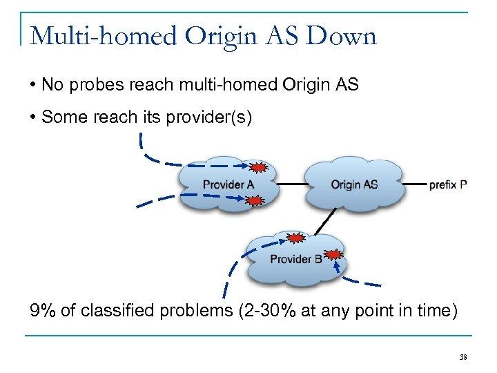 Multi-homed Origin AS Down • No probes reach multi-homed Origin AS • Some reach