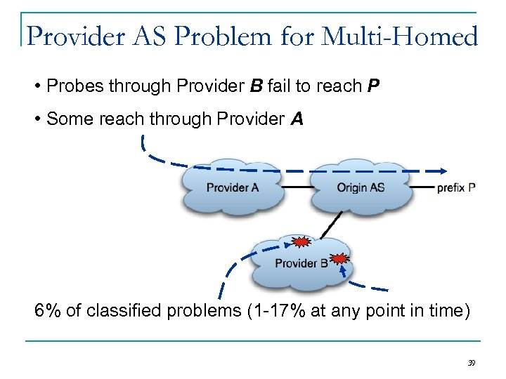 Provider AS Problem for Multi-Homed • Probes through Provider B fail to reach P
