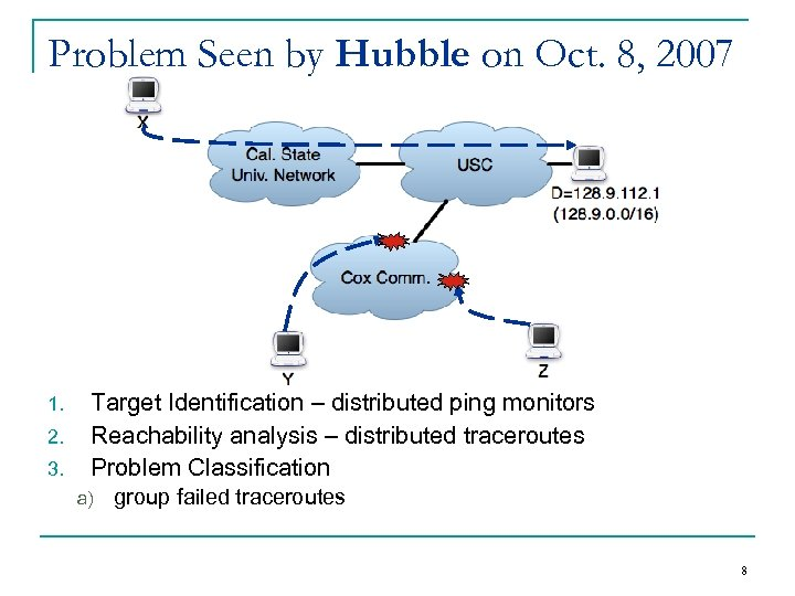 Problem Seen by Hubble on Oct. 8, 2007 1. 2. 3. Target Identification –