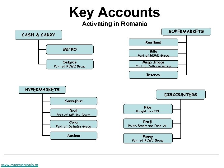 Key Accounts Activating in Romania SUPERMARKETS CASH & CARRY Kaufland METRO Billa Part of