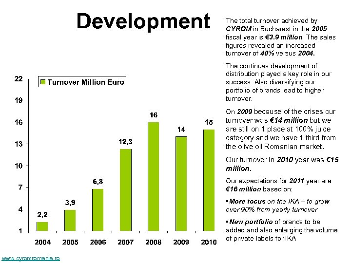 Development The total turnover achieved by CYROM in Bucharest in the 2005 fiscal year