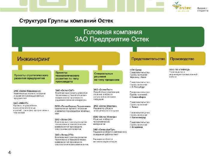 Структура Группы компаний Остек 4