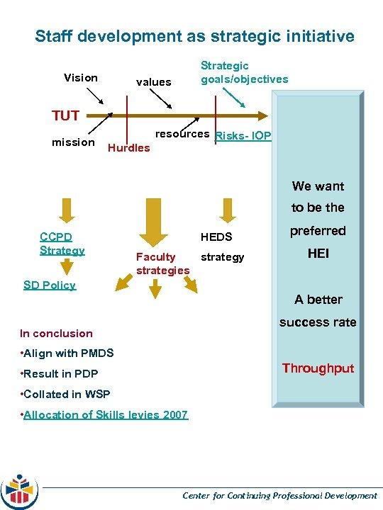 Staff development as strategic initiative Vision Strategic goals/objectives values TUT mission Hurdles resources Risks-