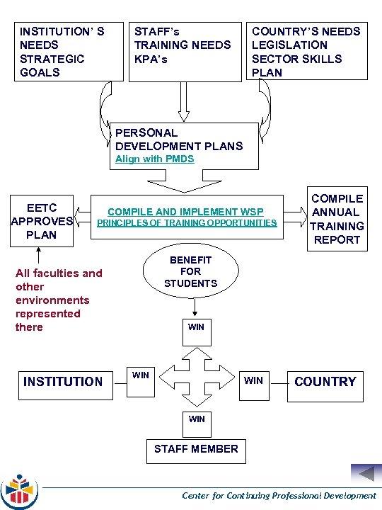 INSTITUTION' S NEEDS STRATEGIC GOALS STAFF's TRAINING NEEDS KPA's COUNTRY'S NEEDS LEGISLATION SECTOR SKILLS
