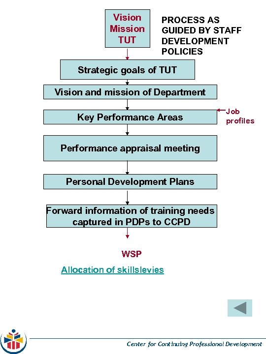 Vision Mission TUT PROCESS AS GUIDED BY STAFF DEVELOPMENT POLICIES Strategic goals of TUT