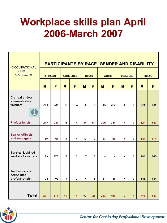 Workplace skills plan April 2006 -March 2007 OCCUPATIONAL GROUP CATEGORY PARTICIPANTS BY RACE, GENDER