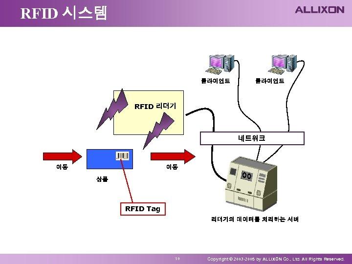 RFID 시스템 클라이언트 RFID 리더기 네트워크 이동 이동 상품 RFID Tag 리더기의 데이터를 처리하는