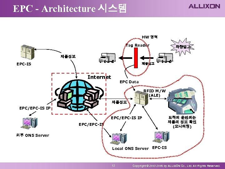 EPC - Architecture 시스템 HW 영역 Tag Reader 차량입고 제품정보 EPC-IS 제품입고 Internet EPC