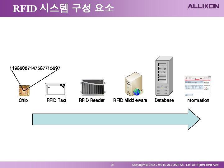 RFID 시스템 구성 요소 11936087147587715697 Chip RFID Tag RFID Reader RFID Middleware 21 Database
