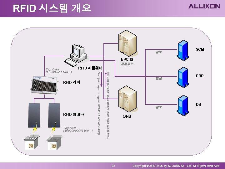 RFID 시스템 개요 정보 SCM EPC IS 제품정보 RFID 안테나 Tag Data (1000011100…) URL(http: