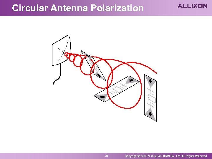 Circular Antenna Polarization 25 Copyright © 2003 -2005 by ALLIXON Co. , Ltd. All