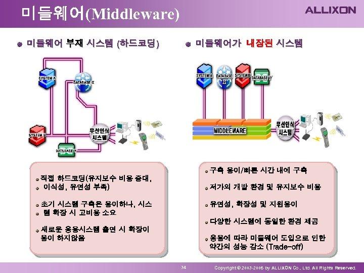 미들웨어(Middleware) 미들웨어 부재 시스템 (하드코딩) 미들웨어가 내장된 시스템 구축 용이/빠른 시간 내에 구축 직접