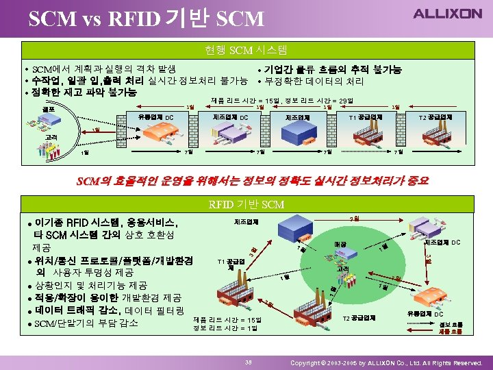 SCM vs RFID 기반 SCM 현행 SCM 시스템 • SCM에서 계획과 실행의 격차 발생