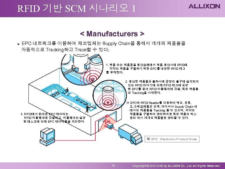 RFID 기반 SCM 시나리오 1 < Manufacturers > EPC 네트워크를 이용하여 제조업체는 Supply Chain을