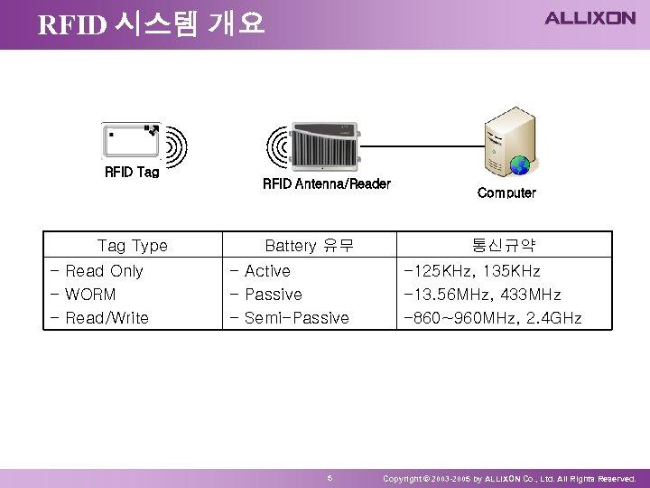 RFID 시스템 개요 RFID Tag Type - Read Only - WORM - Read/Write RFID