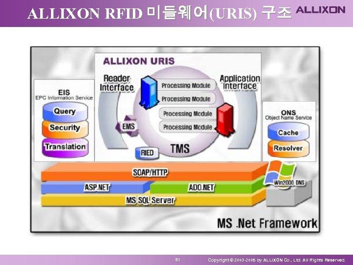 ALLIXON RFID 미들웨어(URIS) 구조 51 Copyright © 2003 -2005 by ALLIXON Co. , Ltd.