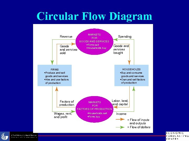 Circular Flow Diagram Revenue Goods and services sold MARKETS FOR GOODS AND SERVICES •