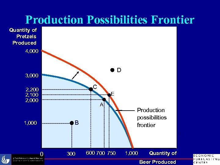 Production Possibilities Frontier Quantity of Pretzels Produced 4, 000 D 3, 000 a 2,