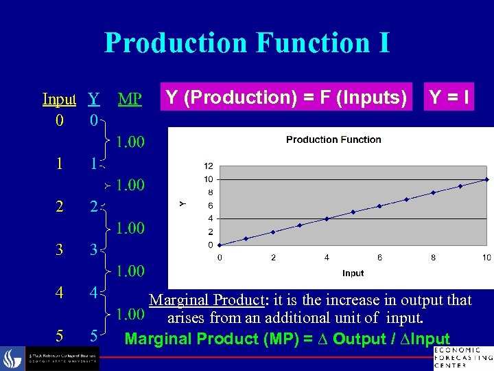 Production Function I Y (Production) = F (Inputs) Y=I Marginal Product: it is the