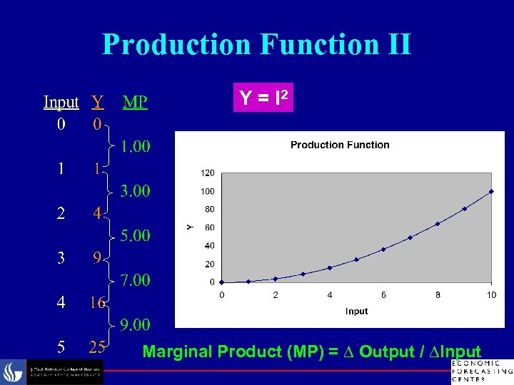 Production Function II Y = I 2 Marginal Product (MP) = ∆ Output /