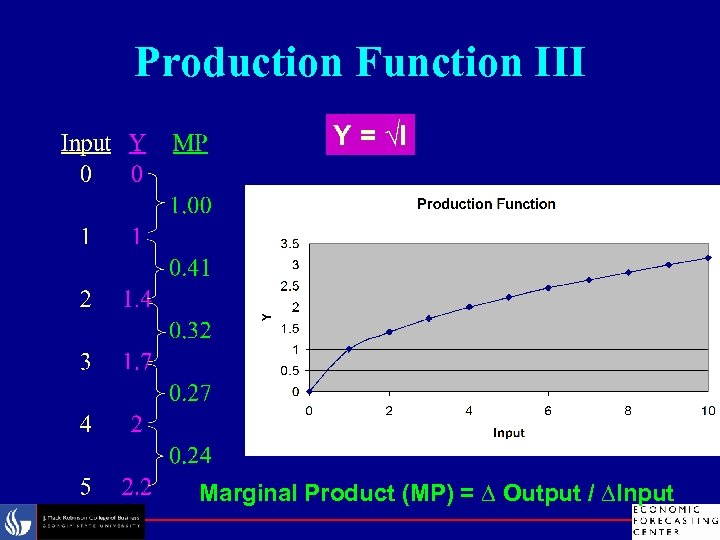 Production Function III Y = √I Marginal Product (MP) = ∆ Output / ∆Input