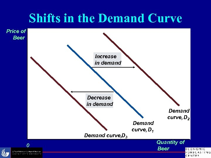 Shifts in the Demand Curve Price of Beer Increase in demand Demand curve, D