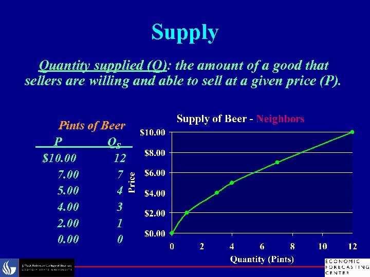 Supply Quantity supplied (Q): the amount of a good that sellers are willing and
