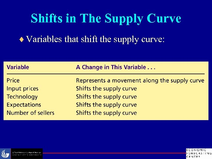 Shifts in The Supply Curve ¨ Variables that shift the supply curve: