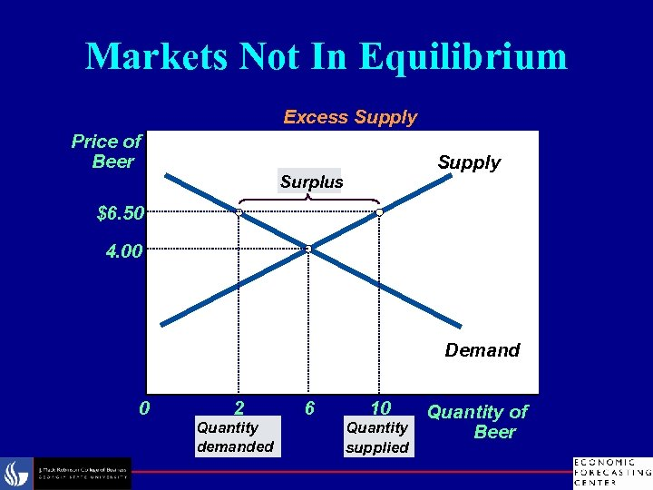 Markets Not In Equilibrium Excess Supply Price of Beer Supply Surplus $6. 50 4.