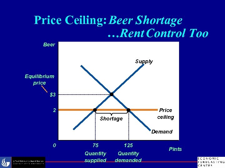 Price Ceiling: Beer Shortage …Rent Control Too Beer Supply Equilibrium price $3 2 Price