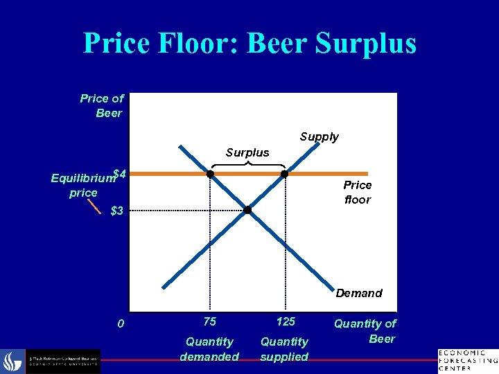 Price Floor: Beer Surplus Price of Beer Supply Surplus $4 Equilibrium price Price floor