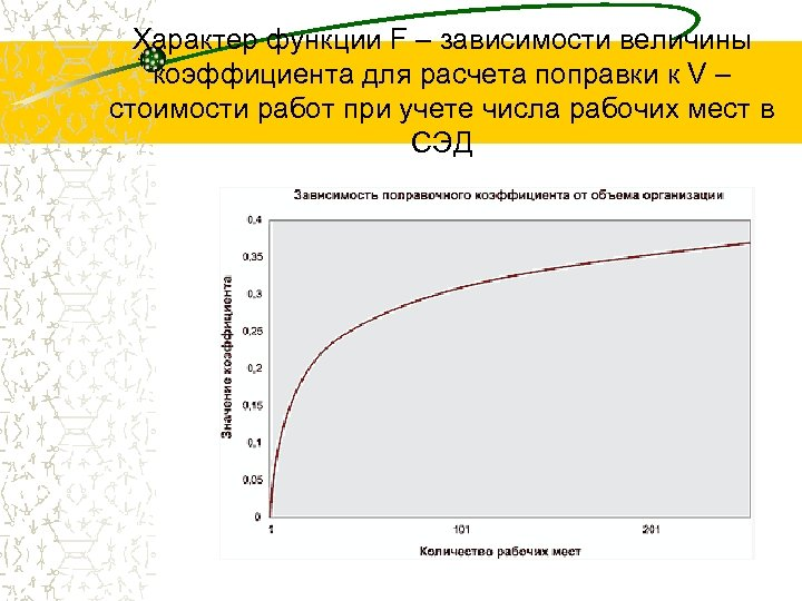Характер функции F – зависимости величины коэффициента для расчета поправки к V – стоимости