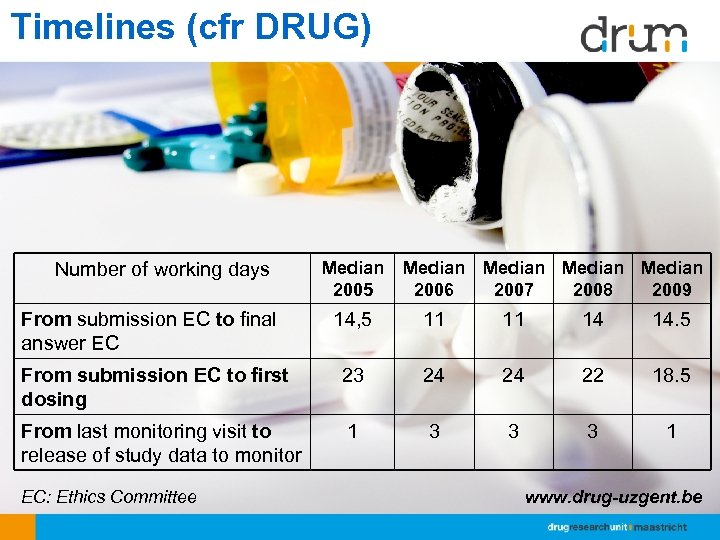 Timelines (cfr DRUG) Number of working days From submission EC to final answer EC