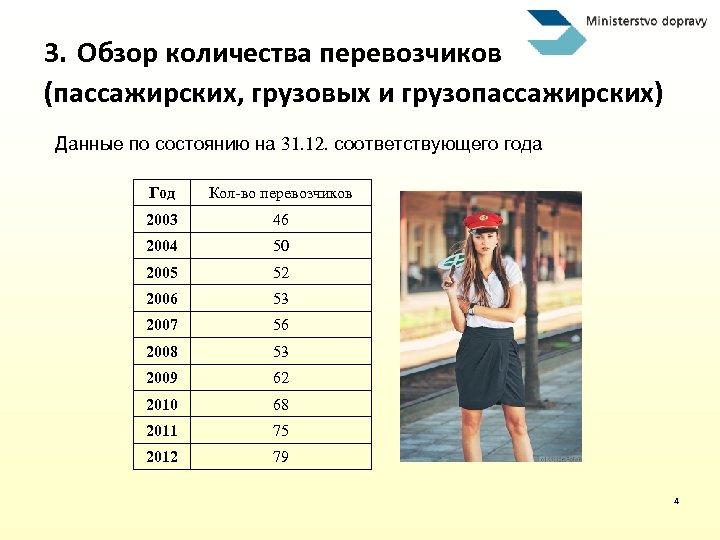 3. Обзор количества перевозчиков (пассажирских, грузовых и грузопассажирских) Данные по состоянию на 31. 12.