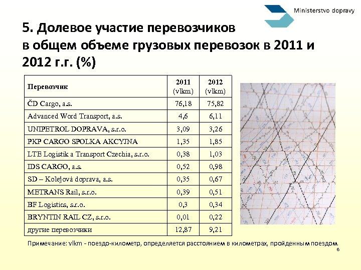 5. Долевое участие перевозчиков в общем объеме грузовых перевозок в 2011 и 2012 г.