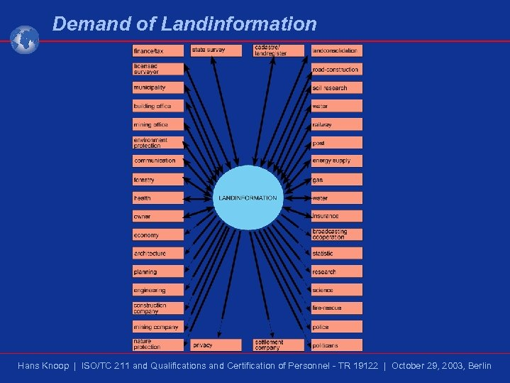 Demand of Landinformation Hans Knoop | ISO/TC 211 and Qualifications and Certification of Personnel