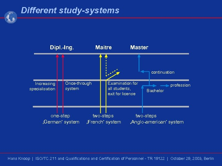 Different study-systems Dipl. -Ing. Maitre Master continuation Increasing specialisation Once-through system one-step 'German' system