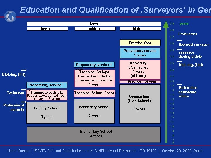 Education and Qualification of 'Surveyors' in Ger lower Level middle years high Professions Practice