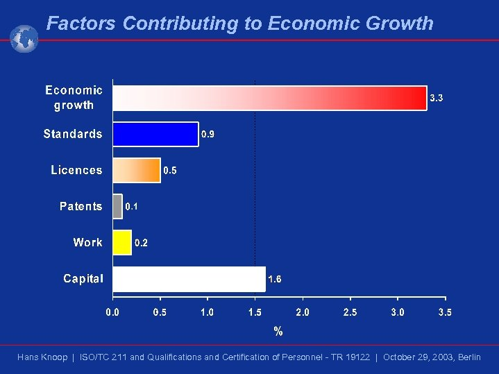 Factors Contributing to Economic Growth Hans Knoop | ISO/TC 211 and Qualifications and Certification