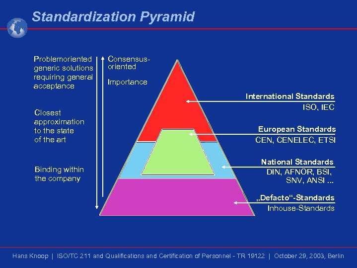 Standardization Pyramid Problemoriented generic solutions requiring general acceptance Closest approximation to the state of