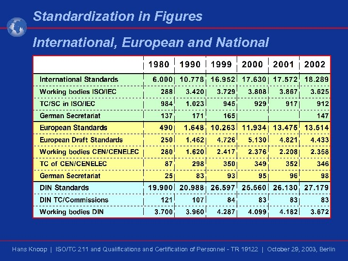 Standardization in Figures International, European and National Hans Knoop | ISO/TC 211 and Qualifications
