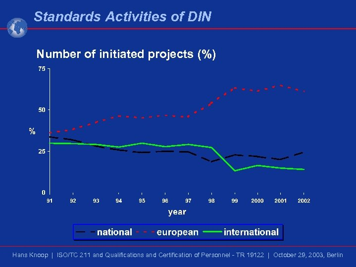 Standards Activities of DIN Number of initiated projects (%) Hans Knoop | ISO/TC 211