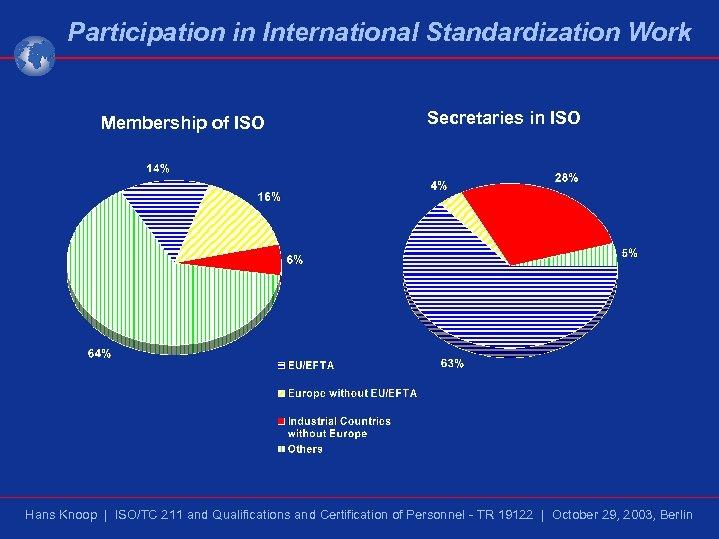 Participation in International Standardization Work Membership of ISO Secretaries in ISO Hans Knoop |