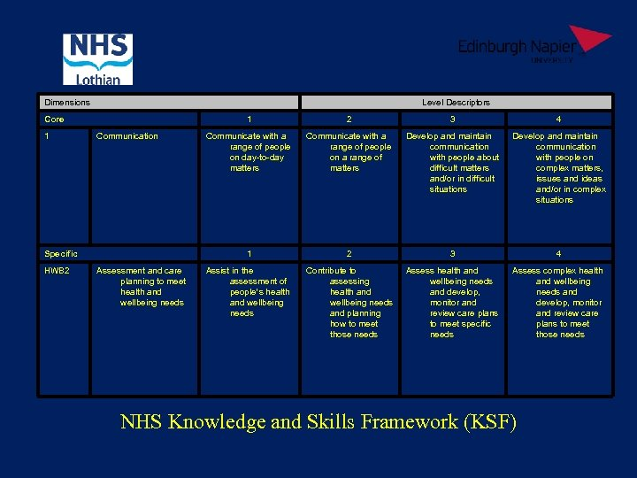 Dimensions Level Descriptors Core 1 1 Specific HWB 2 Assessment and care planning to