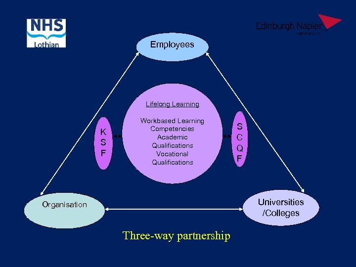 Employees Lifelong Learning K S F Workbased Learning Competencies Academic Qualifications Vocational Qualifications S