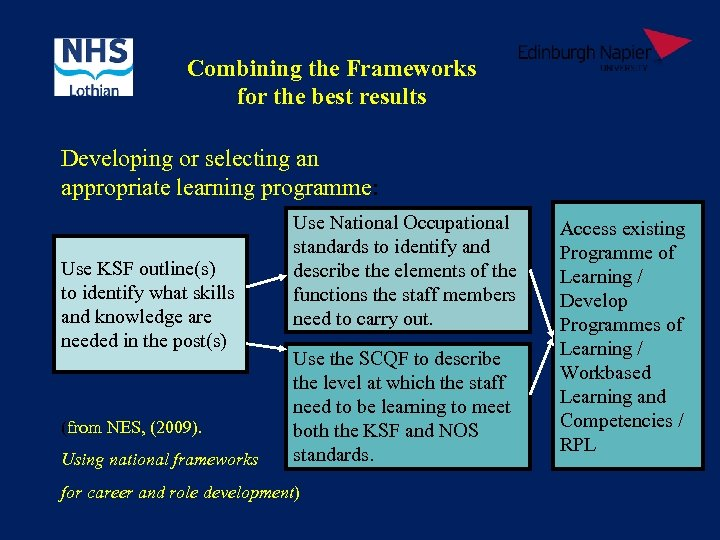 Combining the Frameworks for the best results Developing or selecting an appropriate learning programme: