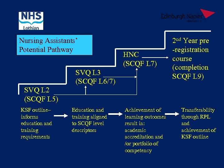 Nursing Assistants' Potential Pathway HNC (SCQF L 7) SVQ L 3 (SCQF L 6/7)
